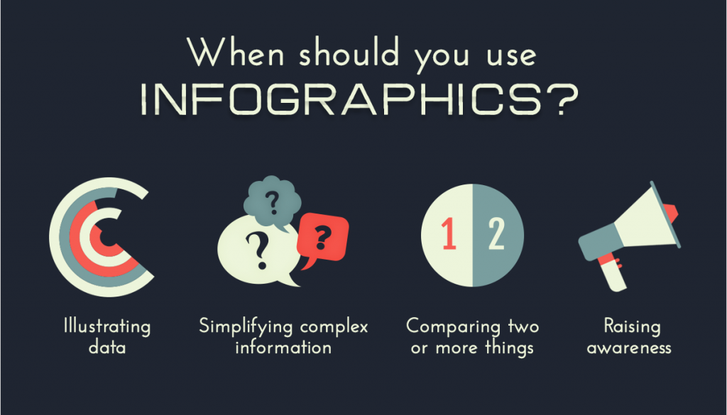 Use of Infographics